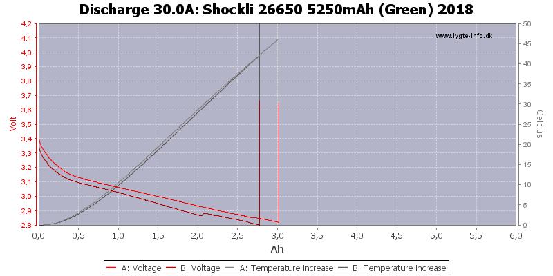 Shockli%2026650%205250mAh%20(Green)%202018-Temp-30.0