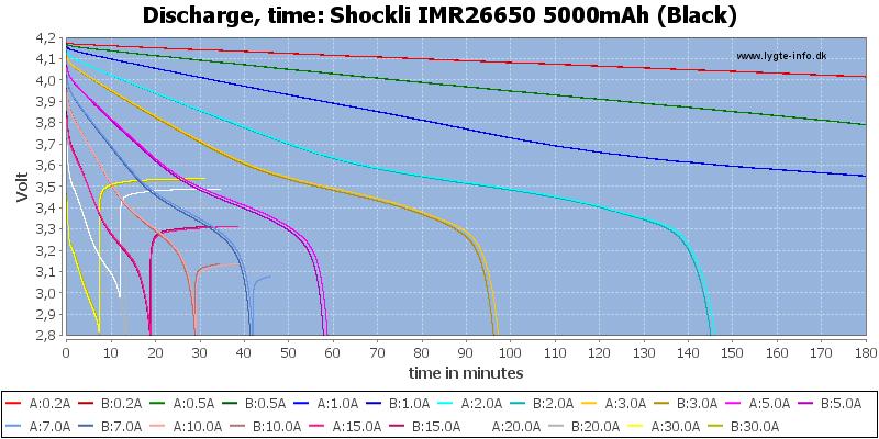 Shockli%20IMR26650%205000mAh%20(Black)-CapacityTime