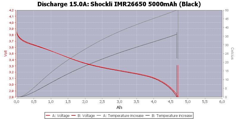 Shockli%20IMR26650%205000mAh%20(Black)-Temp-15.0