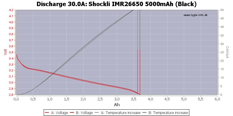 Shockli%20IMR26650%205000mAh%20(Black)-Temp-30.0