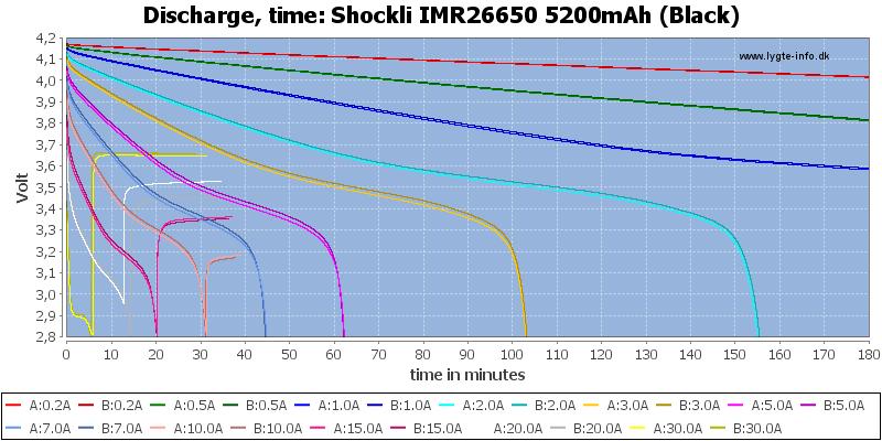 Shockli%20IMR26650%205200mAh%20(Black)-CapacityTime