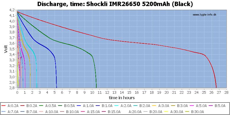 Shockli%20IMR26650%205200mAh%20(Black)-CapacityTimeHours