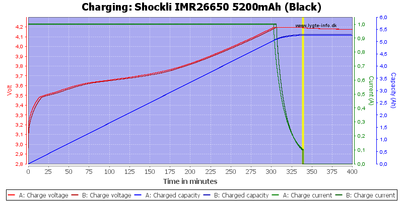 Shockli%20IMR26650%205200mAh%20(Black)-Charge