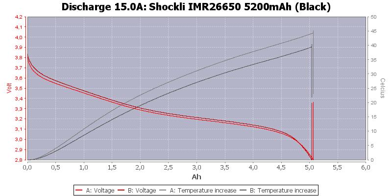 Shockli%20IMR26650%205200mAh%20(Black)-Temp-15.0