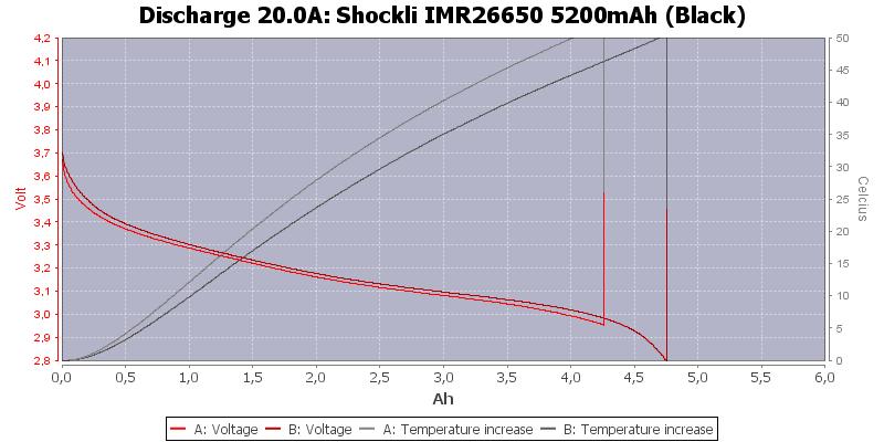 Shockli%20IMR26650%205200mAh%20(Black)-Temp-20.0