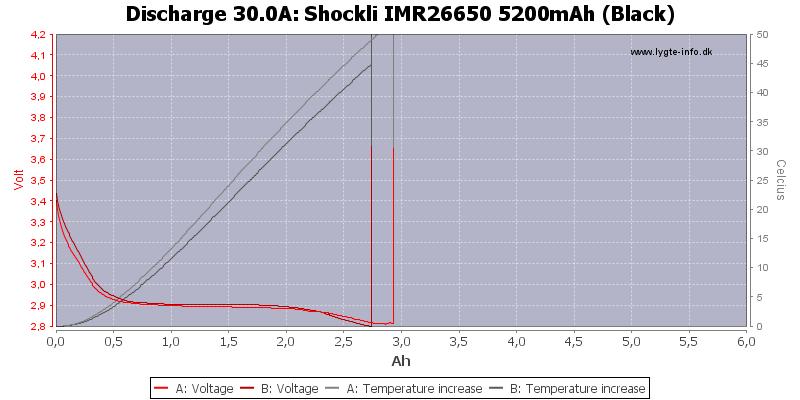 Shockli%20IMR26650%205200mAh%20(Black)-Temp-30.0