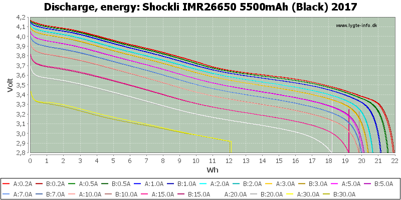 Shockli%20IMR26650%205500mAh%20(Black)%202017-Energy