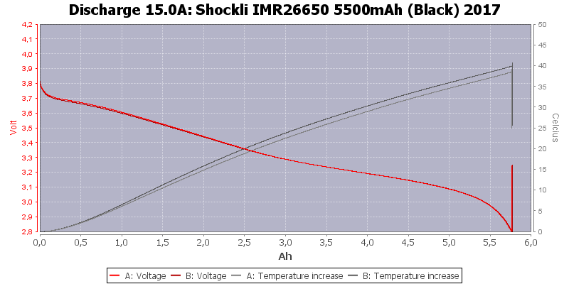 Shockli%20IMR26650%205500mAh%20(Black)%202017-Temp-15.0