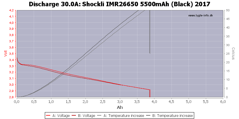 Shockli%20IMR26650%205500mAh%20(Black)%202017-Temp-30.0