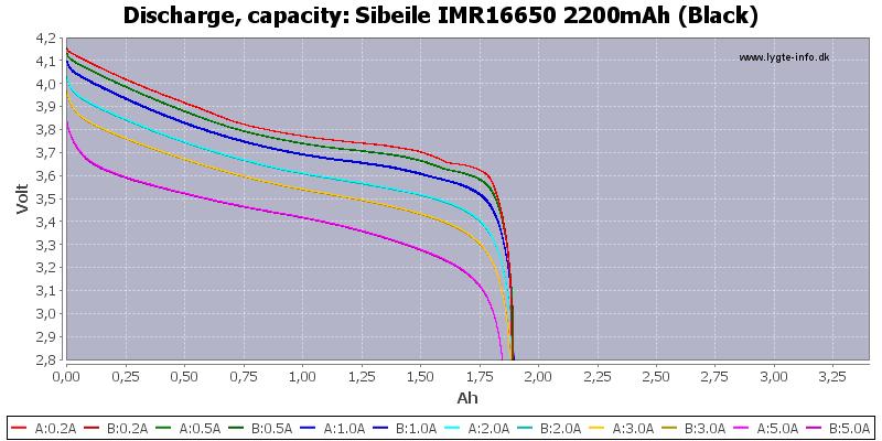 Sibeile%20IMR16650%202200mAh%20(Black)-Capacity