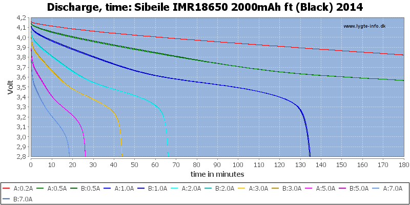 Sibeile%20IMR18650%202000mAh%20ft%20(Black)%202014-CapacityTime
