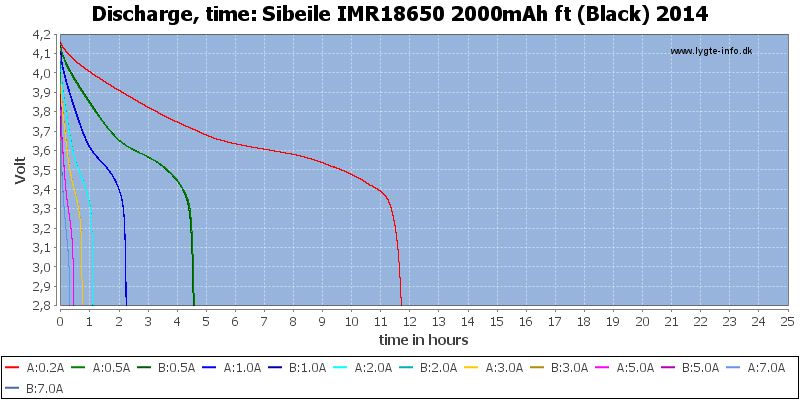 Sibeile%20IMR18650%202000mAh%20ft%20(Black)%202014-CapacityTimeHours