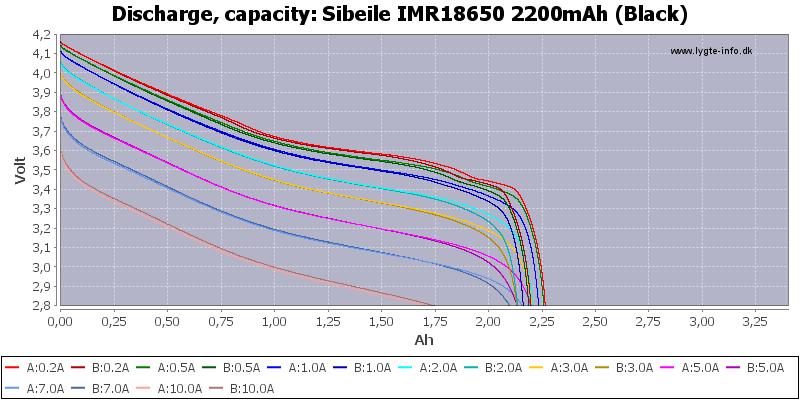 Sibeile%20IMR18650%202200mAh%20(Black)-Capacity