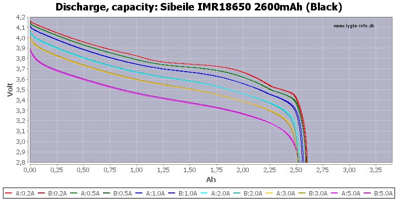 Sibeile%20IMR18650%202600mAh%20(Black)-Capacity