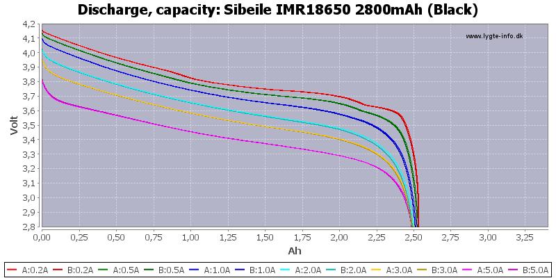Sibeile%20IMR18650%202800mAh%20(Black)-Capacity