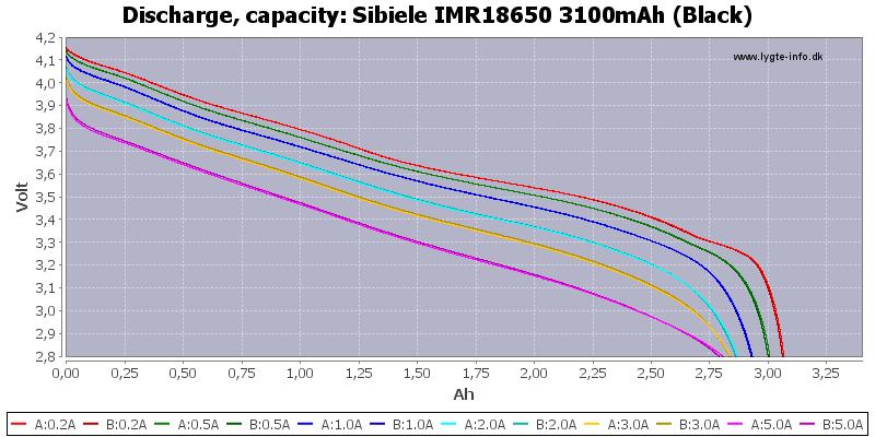 Sibeile%20IMR18650%203100mAh%20(Black)-Capacity