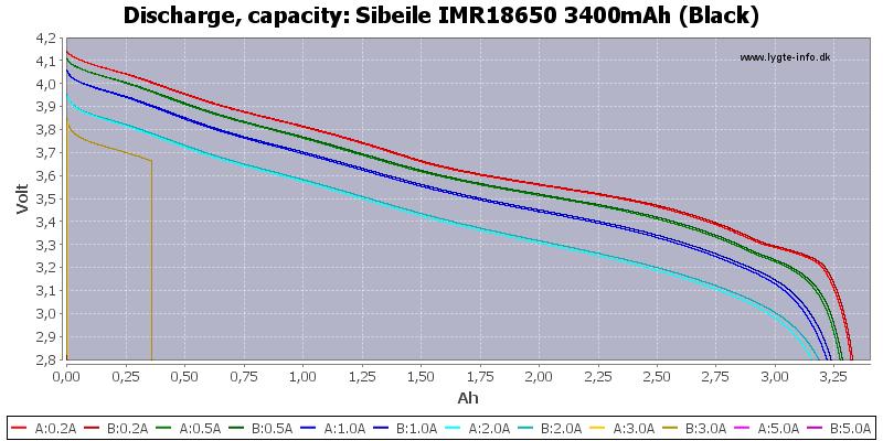Sibeile%20IMR18650%203400mAh%20(Black)-Capacity