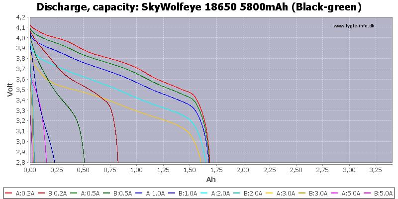 SkyWolfeye%2018650%205800mAh%20(Black-green)-Capacity