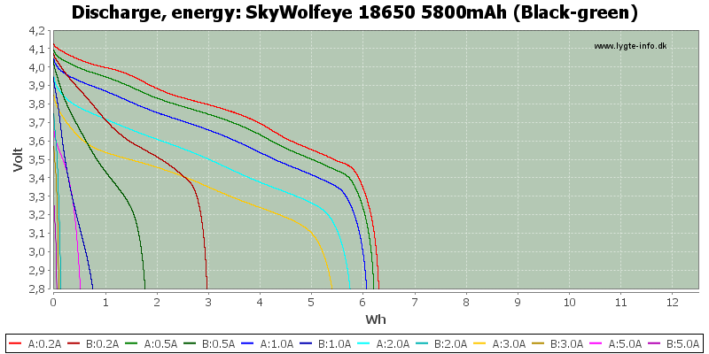 SkyWolfeye%2018650%205800mAh%20(Black-green)-Energy