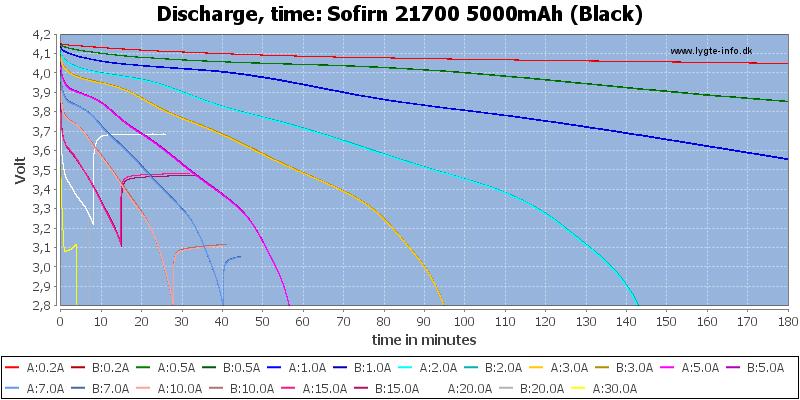 Sofirn%2021700%205000mAh%20(Black)-CapacityTime