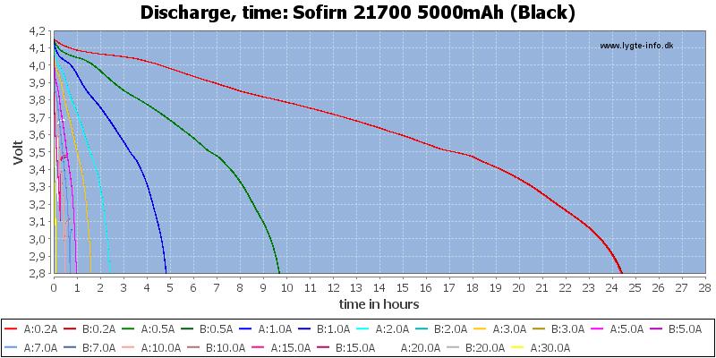 Sofirn%2021700%205000mAh%20(Black)-CapacityTimeHours
