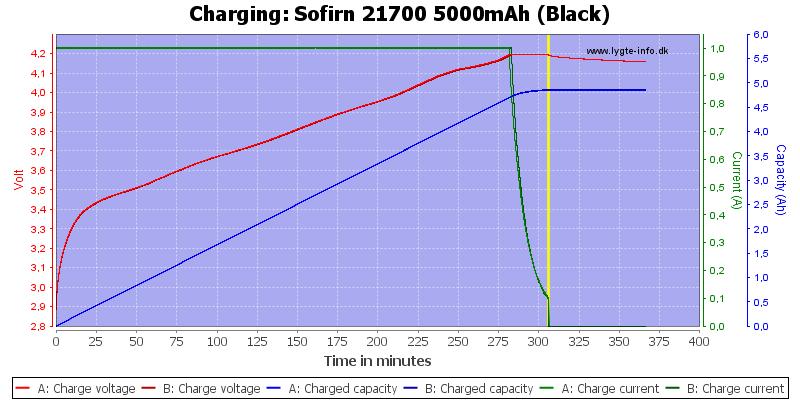 Sofirn%2021700%205000mAh%20(Black)-Charge