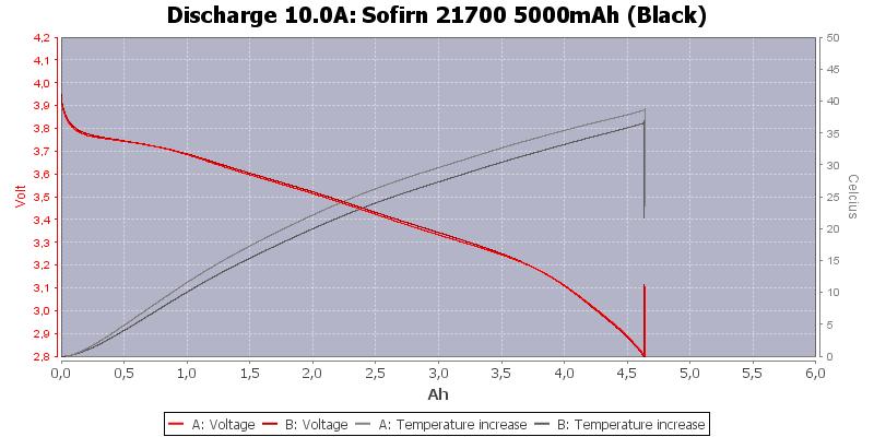 Sofirn%2021700%205000mAh%20(Black)-Temp-10.0