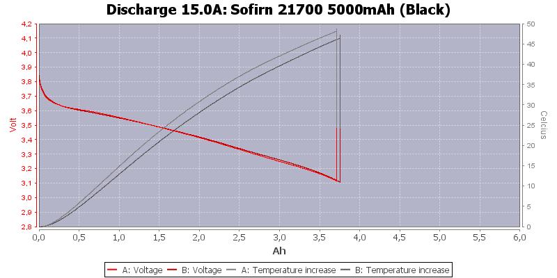 Sofirn%2021700%205000mAh%20(Black)-Temp-15.0