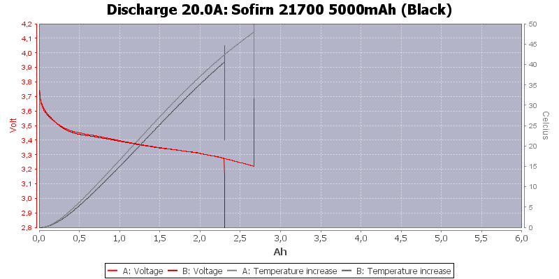Sofirn%2021700%205000mAh%20(Black)-Temp-20.0