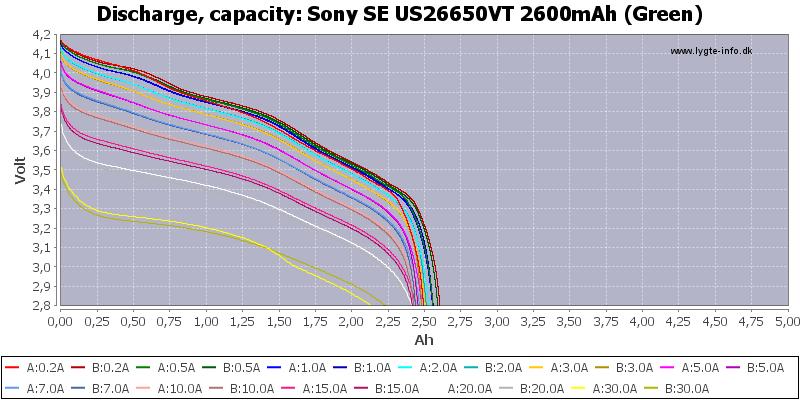 Sony%20SE%20US26650VT%202600mAh%20(Green)-Capacity
