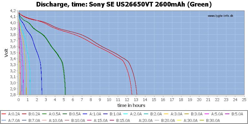 Sony%20SE%20US26650VT%202600mAh%20(Green)-CapacityTimeHours