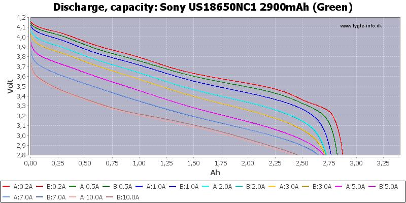 Sony%20US18650NC1%202900mAh%20(Green)-Capacity