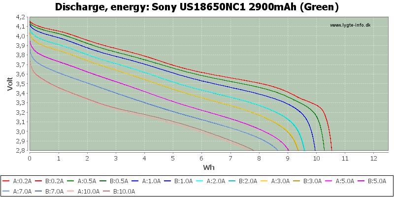 Sony%20US18650NC1%202900mAh%20(Green)-Energy
