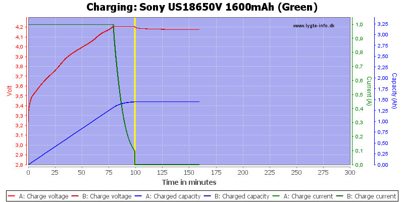 Sony%20US18650V%201600mAh%20(Green)-Charge