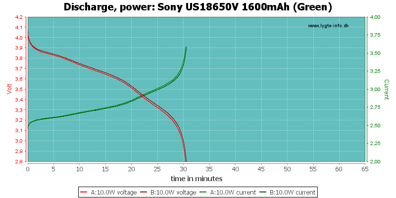 Sony%20US18650V%201600mAh%20(Green)-PowerLoadTime