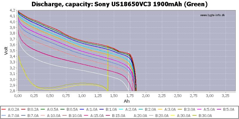 Sony%20US18650VC3%201900mAh%20(Green)-Capacity