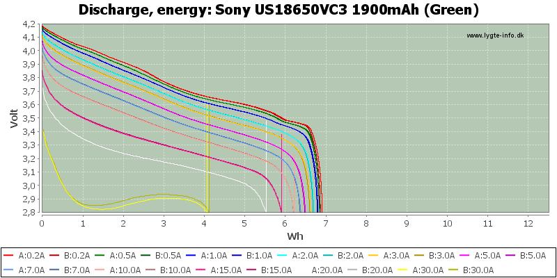 Sony%20US18650VC3%201900mAh%20(Green)-Energy