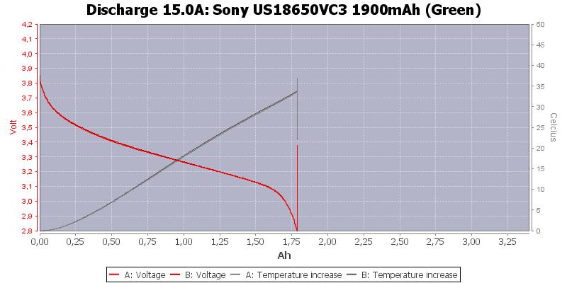 Sony%20US18650VC3%201900mAh%20(Green)-Temp-15.0