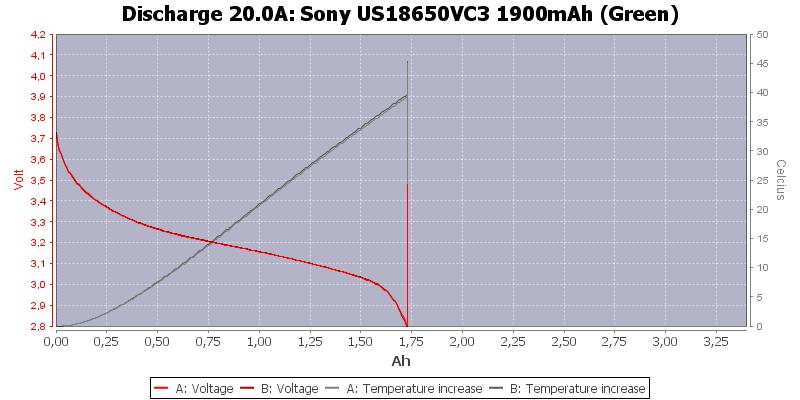 Sony%20US18650VC3%201900mAh%20(Green)-Temp-20.0