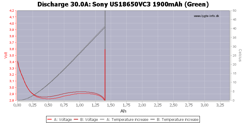 Sony%20US18650VC3%201900mAh%20(Green)-Temp-30.0