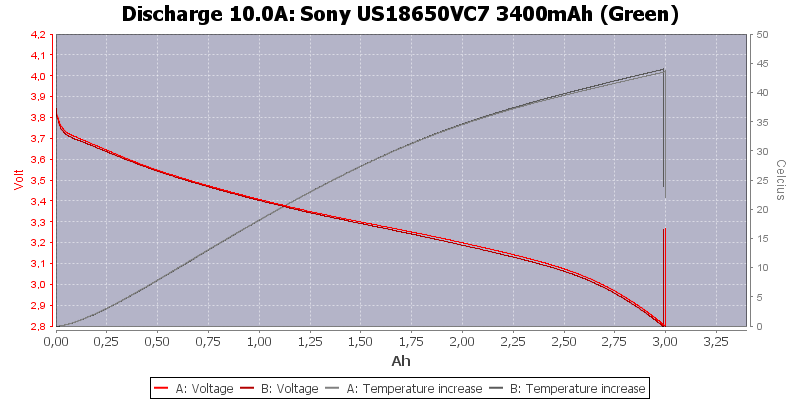 Sony%20US18650VC7%203400mAh%20(Green)-Temp-10.0