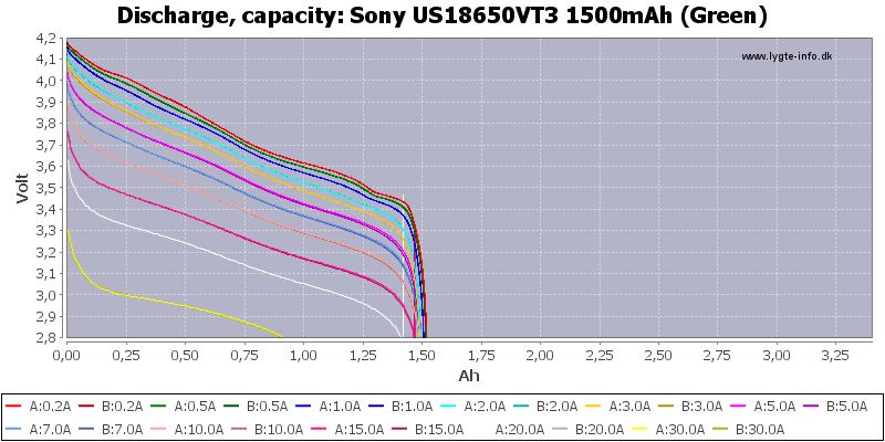 Sony%20US18650VT3%201500mAh%20(Green)-Capacity