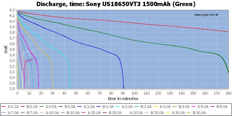 Sony%20US18650VT3%201500mAh%20(Green)-CapacityTime