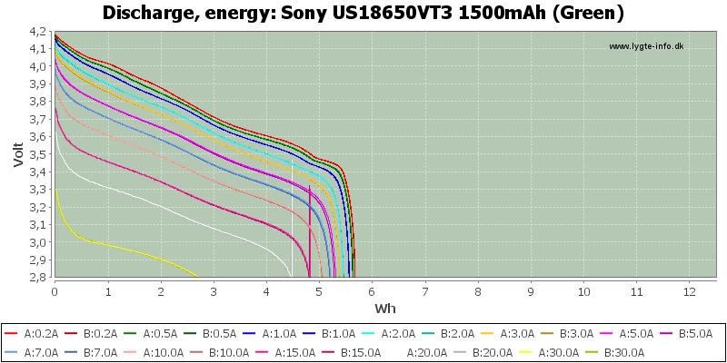 Sony%20US18650VT3%201500mAh%20(Green)-Energy