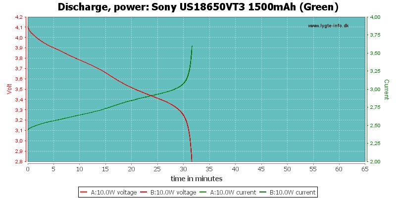 Sony%20US18650VT3%201500mAh%20(Green)-PowerLoadTime