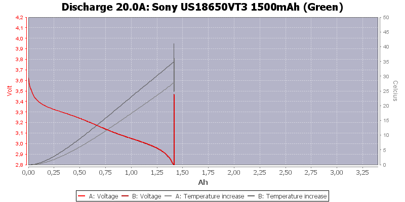 Sony%20US18650VT3%201500mAh%20(Green)-Temp-20.0