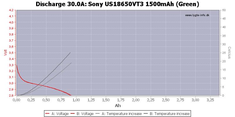 Sony%20US18650VT3%201500mAh%20(Green)-Temp-30.0