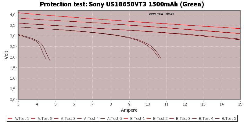Sony%20US18650VT3%201500mAh%20(Green)-TripCurrent