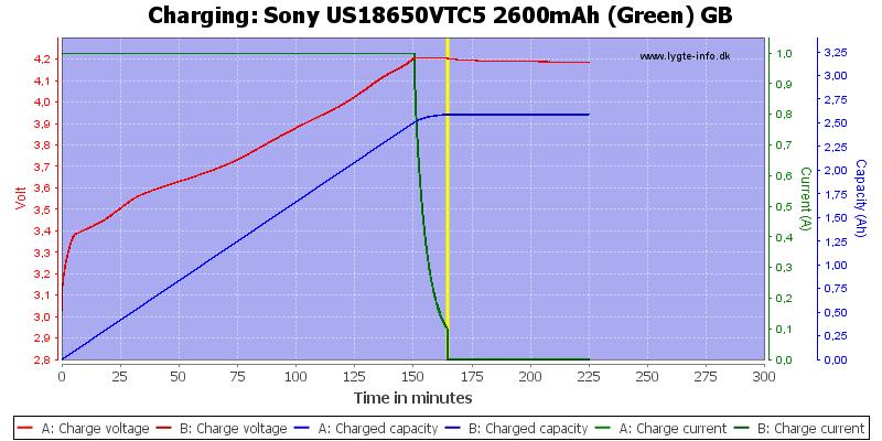 Sony%20US18650VTC5%202600mAh%20(Green)%20GB-Charge
