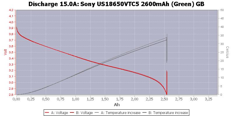 Sony%20US18650VTC5%202600mAh%20(Green)%20GB-Temp-15.0